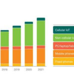 IoT to overtake mobile phones by 2018 – Ericsson mobility report