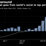 Nigerian Stocks Haven't Had a Run This Good Since 2001